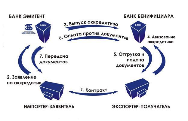 Механизм платежа (см схему)